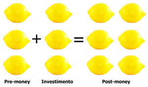 pré-money + investimento = post-money