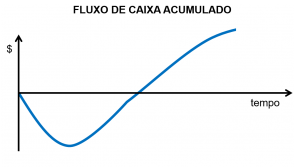 fluxo de caixa acumulado