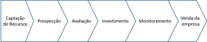 diagrama de gestão da venture capital