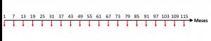 gráfico de taxa de administração