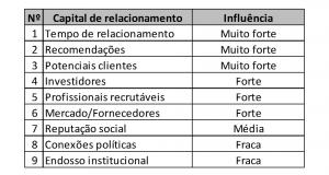 tabela de capital de relacionamento
