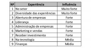 tabela de experiência