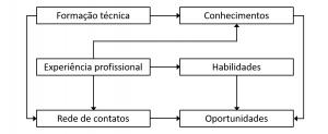 diagrama de capital humano