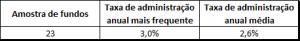 tabela de taxa de administração