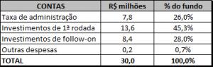 tabela de despesas