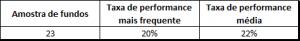 tabela de taxa de performance