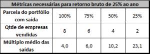 tabela de métricas