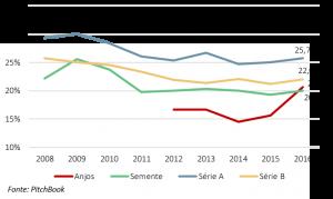 gráfico de participação societária dos investidores nos EUA