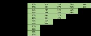 tabela da participação de investidores e empreendedores