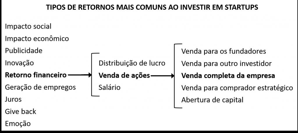 tipos de retornos mais comuns ao investir em startups