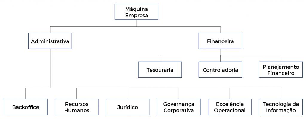 organograma das empresas