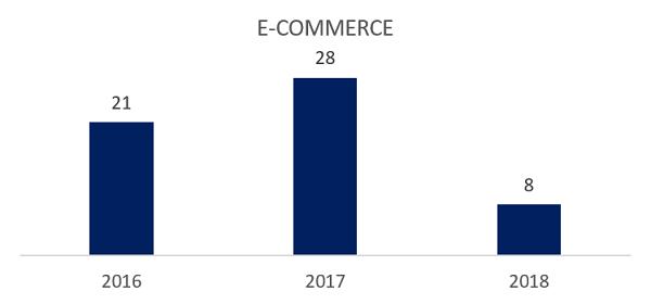 gráfico ecommerce