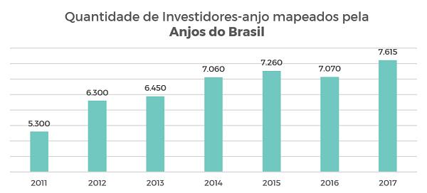 Gráfico do número de investidores-anjo mapeados pela Anjos Brasil