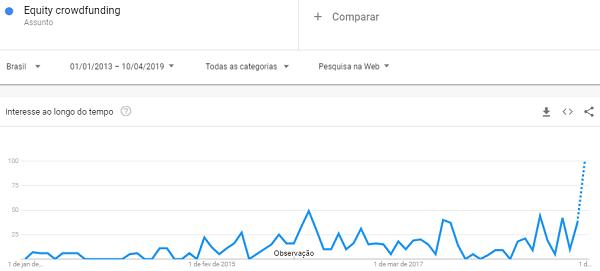 Gráfico do Google Trends informando o crescimento de busca pelo termo Equity crowdfunding