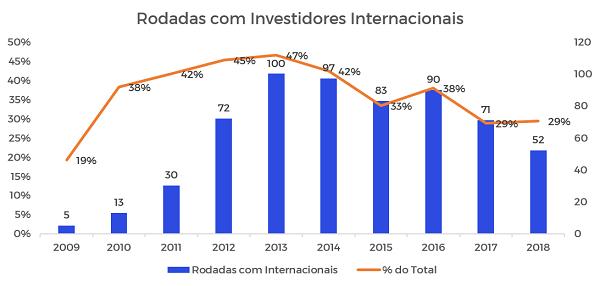 Gráfico das rodadas com investidores internacionais por ano no Brasil