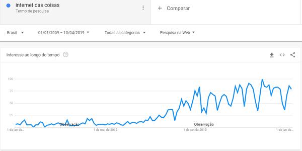 Gráfico do Google Trends indicando o crescimento por buscas relacionadas a internet das coisas