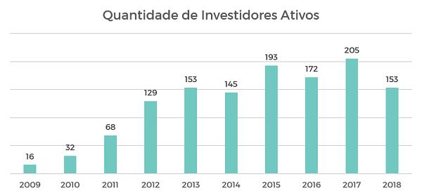 Gráfico do número de investidores ativos