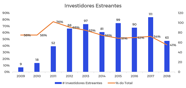 Gráfico do número de investidores estreantes