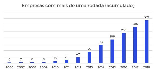 Gráfico do número de empresas com mais de uma rodada de investimento por ano
