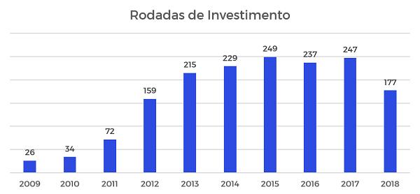 Gráfico das rodadas de investimento por ano