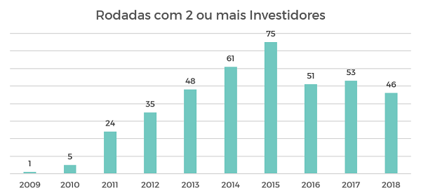 Gráfico de rodadas com 2 ou mais investidores por ano