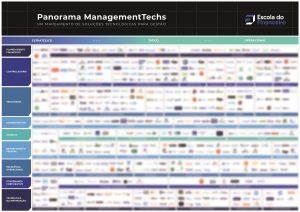 quadro do panorama de soluções tecnológicas